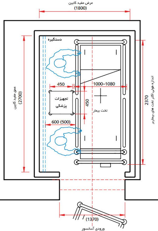 ابعاد ایده آل آسانسور تخت بر