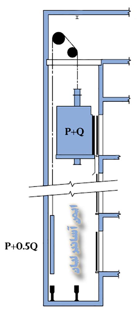جرم کابین و وزنه تعادل یک آسانسور