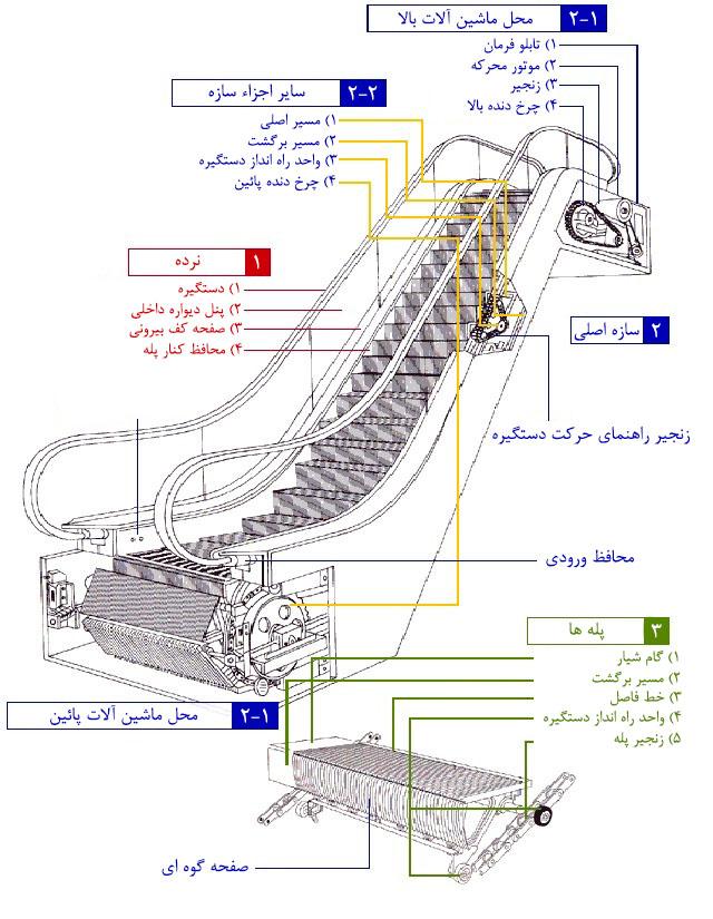 اجزای پله برقی