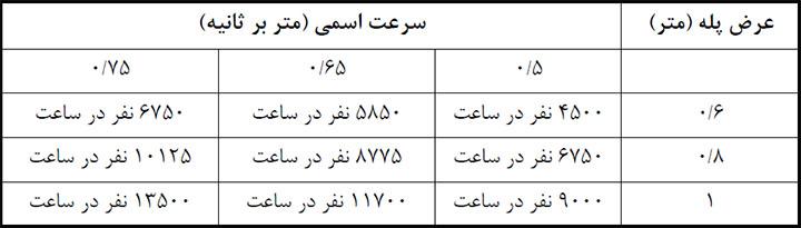 جدول ترافیکی ظرفیت جابجایی پله برقی