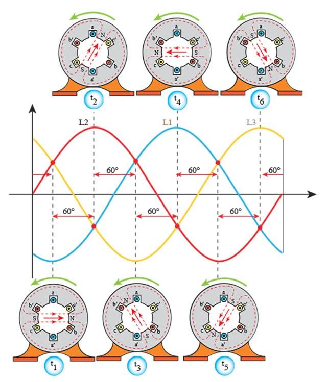 شکل موج میدان دوار در یک دوره تناوب