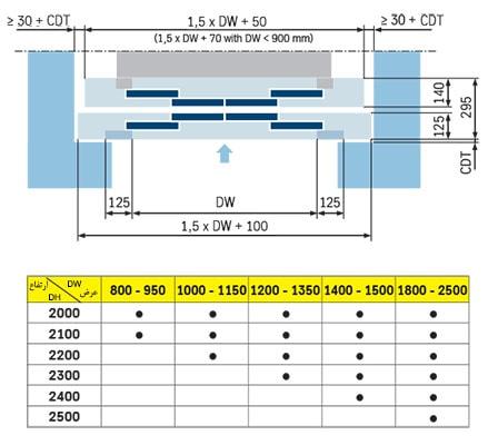 ابعاد درب 4 لته سانترال LiftEquip در نقشه اجرایی