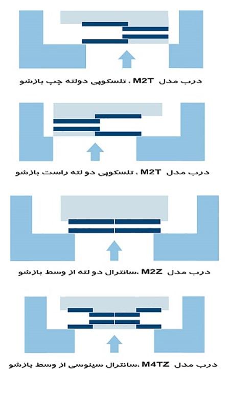 انواع مدل های درب اتوماتیک آسانسور LiftEquip