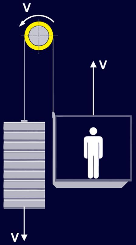 سیستم تعلیق یک به یک آسانسور