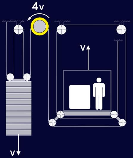 سیستم تعلیق چهار به یک آسانسور