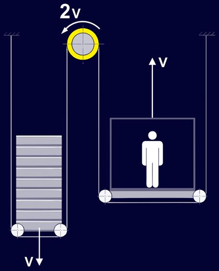 سیستم تعلیق دو به یک آسانسور