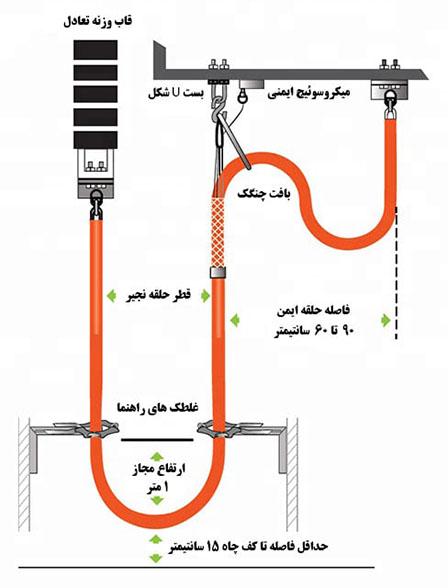 نحوه نصب زنجیر جبران آسانسور