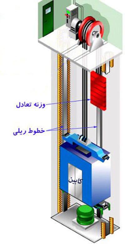 وزنه تعادل در آسانسورهای کششی