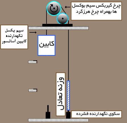 کابین و وزنه های تعادل معلق شده توسط سیم بکسل ها