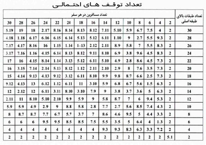جدول تعداد توقف های احتمالی