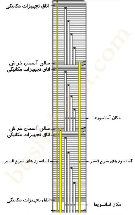 آسانسور های برج