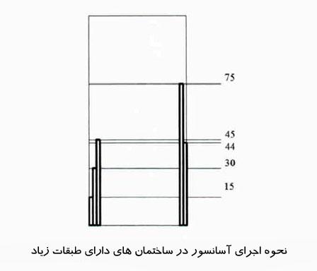 نحوه اجرای آسانسور در ساختمان های دارای طبقات زیاد